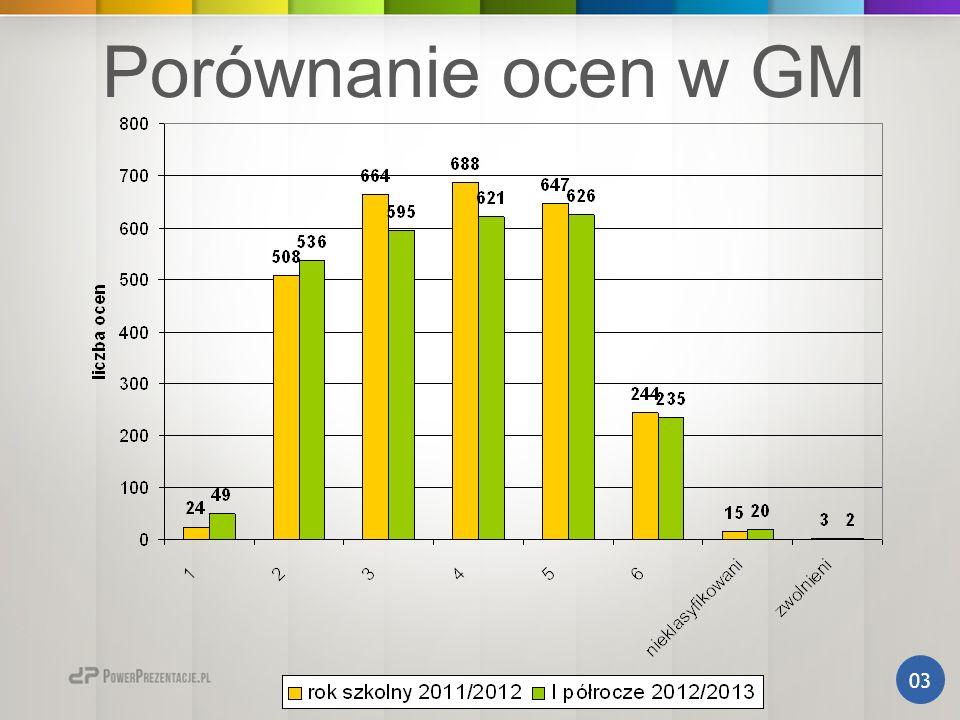 Średnie ocen GM