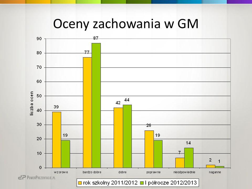 Oceny zachowania w GM
