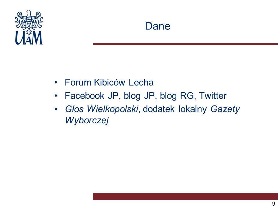 Dane Forum Kibiców Lecha Facebook JP, blog JP, blog RG, Twitter Głos Wielkopolski, dodatek lokalny Gazety Wyborczej 9