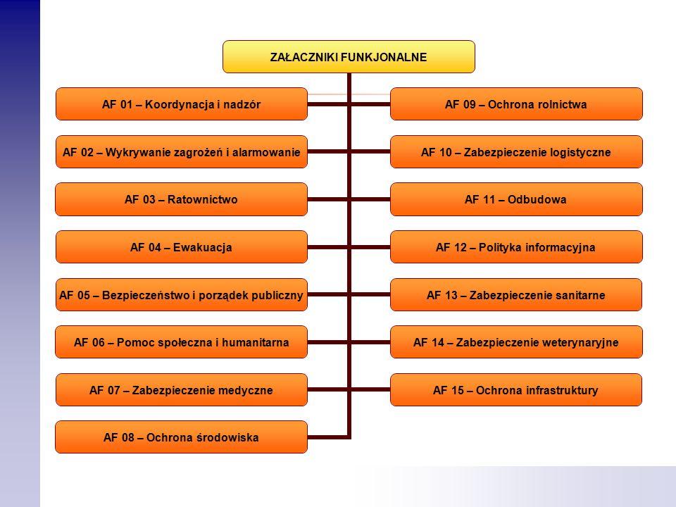 ZAŁACZNIKI FUNKJONALNE AF 01 – Koordynacja i nadzór AF 09 – Ochrona rolnictwa AF 02 – Wykrywanie zagrożeń i alarmowanie AF 10 – Zabezpieczenie logistyczne AF 03 – RatownictwoAF 11 – Odbudowa AF 04 – Ewakuacja AF 12 – Polityka informacyjna AF 05 – Bezpieczeństwo i porządek publiczny AF 13 – Zabezpieczenie sanitarne AF 06 – Pomoc społeczna i humanitarna AF 14 – Zabezpieczenie weterynaryjne AF 07 – Zabezpieczenie medyczne AF 15 – Ochrona infrastruktury AF 08 – Ochrona środowiska