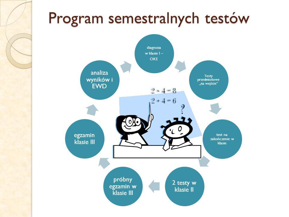 """Program semestralnych testów diagnoza w klasie I – OKE Testy przedmiotowe """"na wejście test na zakończenie w klasie 2 testy w klasie II próbny egzamin w klasie III egzamin klasie III analiza wyników i EWD"""