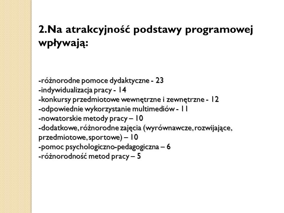 2.Na atrakcyjność podstawy programowej wpływają: -różnorodne pomoce dydaktyczne - 23 -indywidualizacja pracy - 14 -konkursy przedmiotowe wewnętrzne i