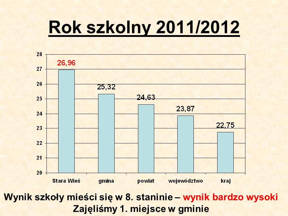 Rok szkolny 2011/2012 Wynik szkoły mieści się w 8.