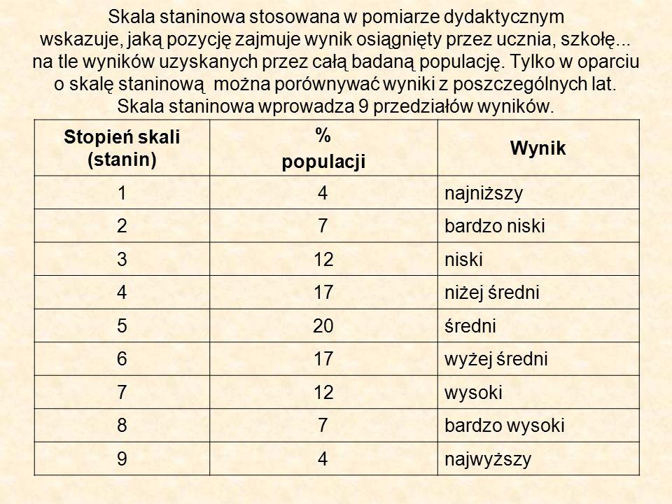 Rok szkolny 2015/2016 I część sprawdzianu (język polski, matematyka) Wynik szkoły mieści się w 7.