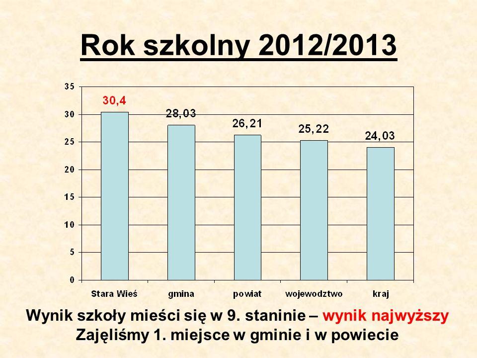Rok szkolny 2012/2013 Wynik szkoły mieści się w 9.