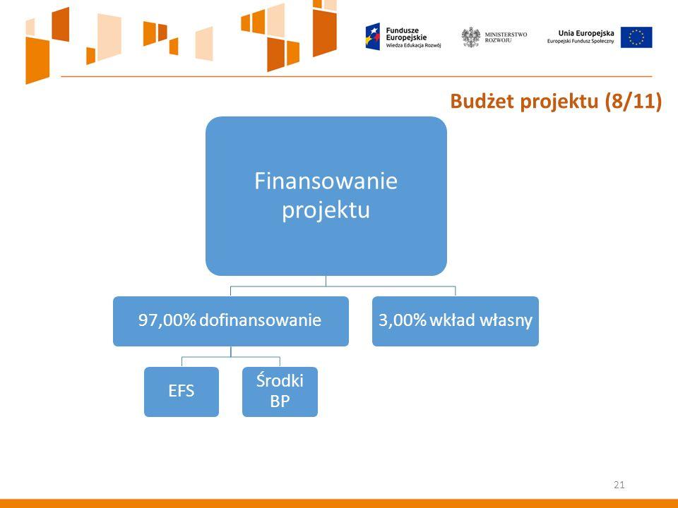 Finansowanie projektu 97,00% dofinansowanieEFS Środki BP 3,00% wkład własny Budżet projektu (8/11) 21