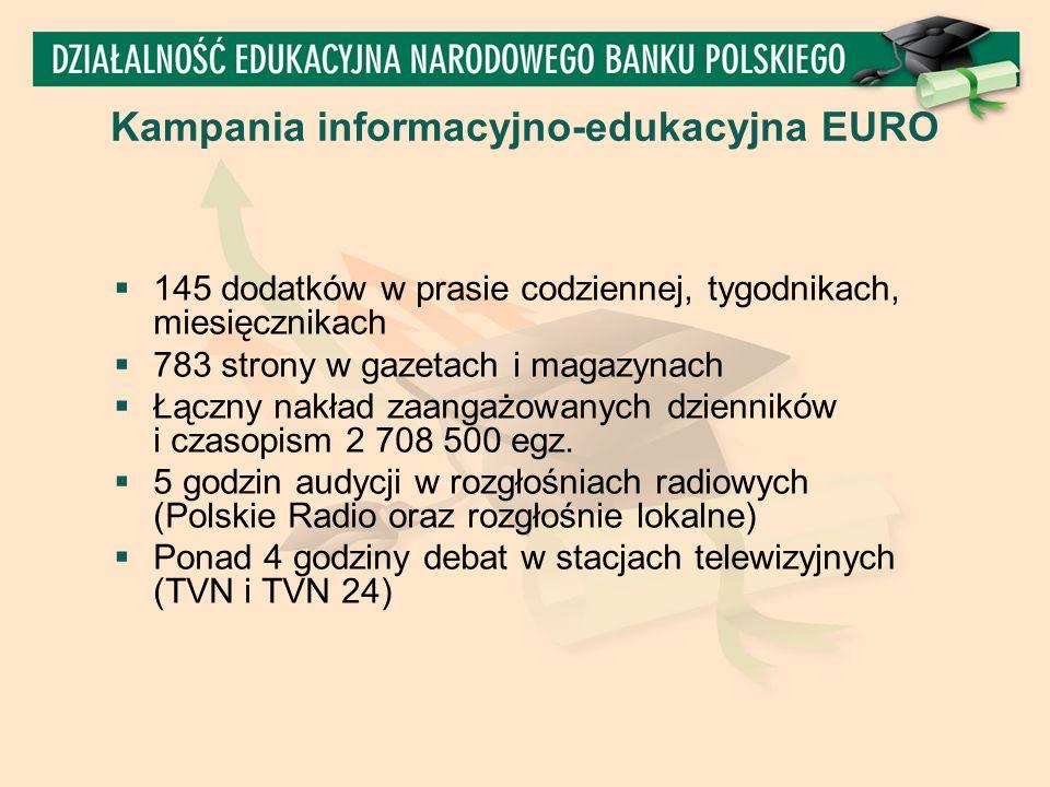Kampania informacyjno-edukacyjna EURO  145 dodatków w prasie codziennej, tygodnikach, miesięcznikach  783 strony w gazetach i magazynach  Łączny nakład zaangażowanych dzienników i czasopism 2 708 500 egz.