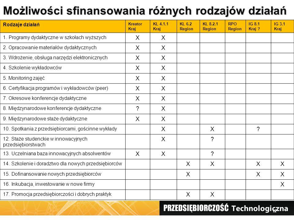 Możliwości sfinansowania różnych rodzajów działań 12 Rodzaje działań Kreator Kraj KL 4.1.1 Kraj KL 6.2 Region KL 8.2.1 Region RPO Region IG 8.1 Kraj ?