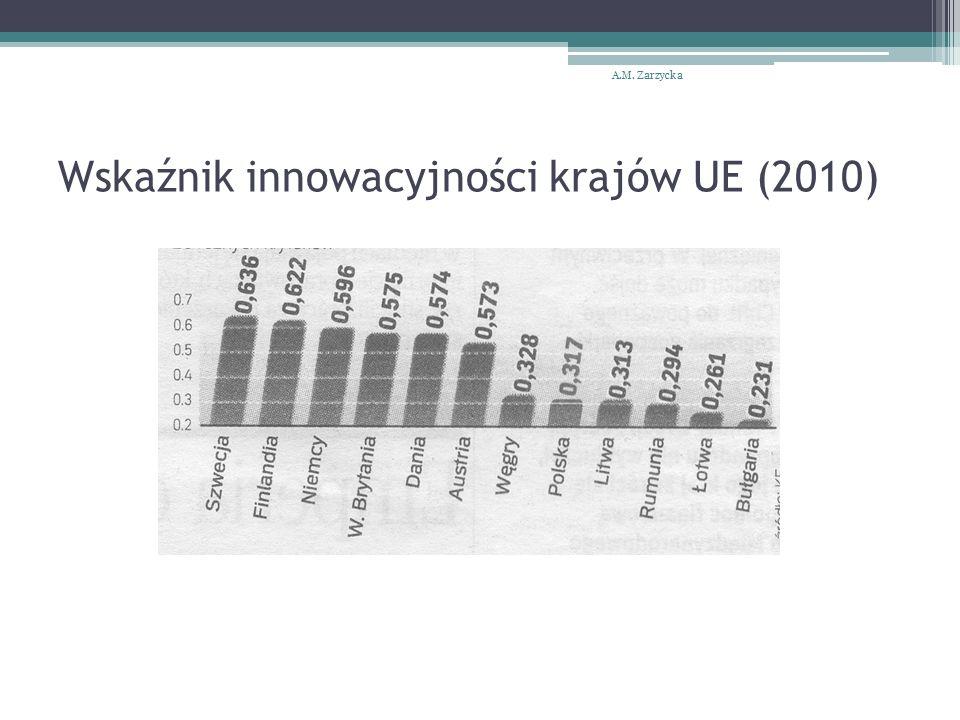 Wskaźnik innowacyjności krajów UE (2010) A.M. Zarzycka