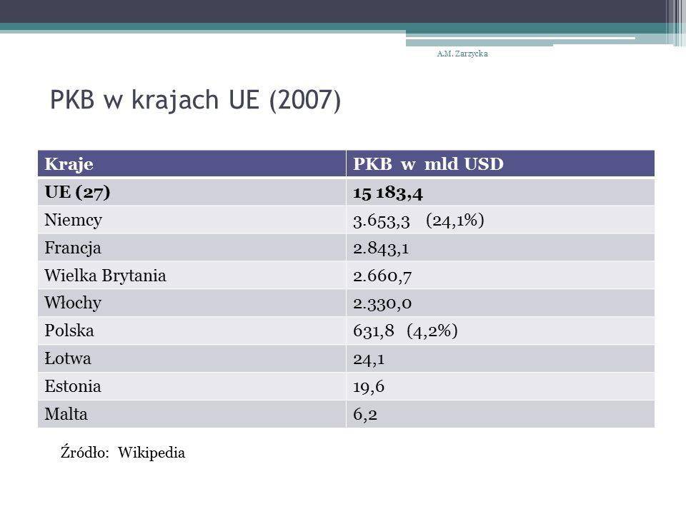 PKB w krajach UE (2007) KrajePKB w mld USD UE (27)15 183,4 Niemcy3.653,3 (24,1%) Francja2.843,1 Wielka Brytania2.660,7 Włochy2.330,0 Polska631,8 (4,2%) Łotwa24,1 Estonia19,6 Malta6,2 A.M.