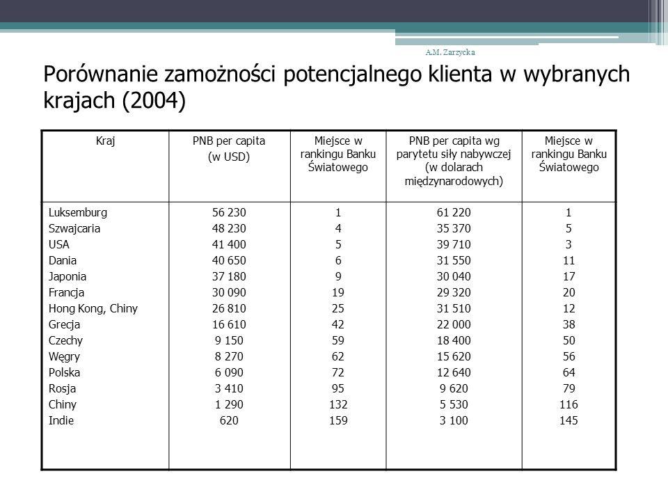 Porównanie zamożności potencjalnego klienta w wybranych krajach (2004) A.M.