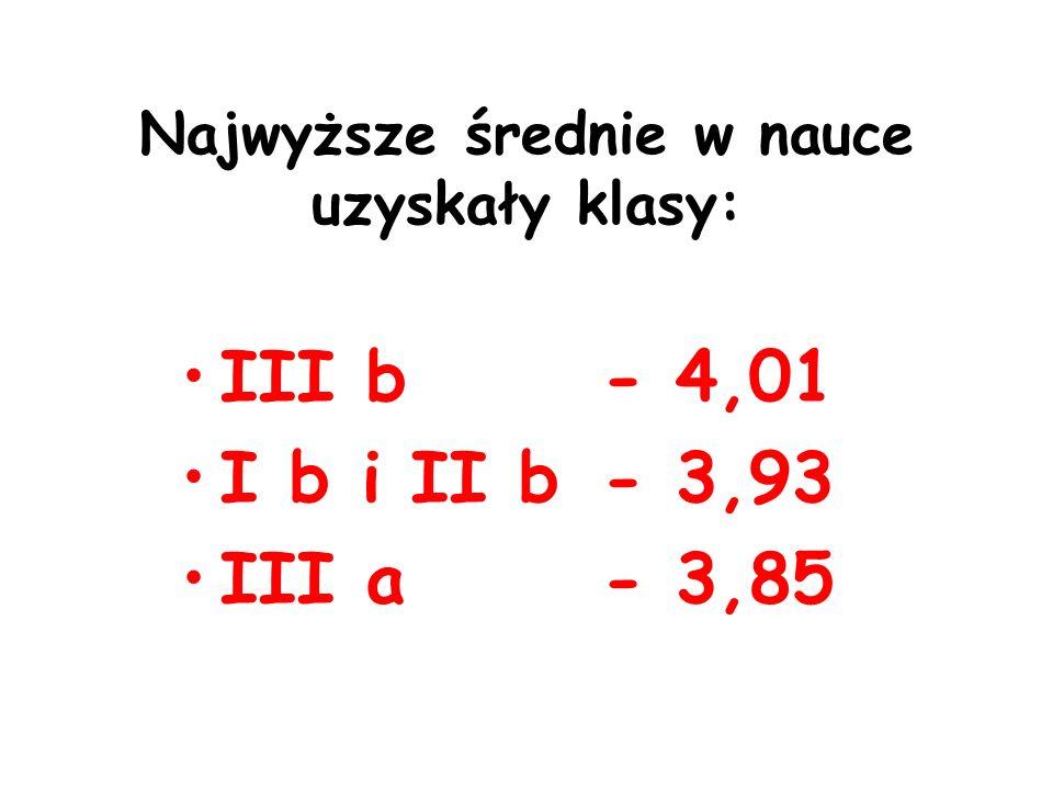 Najwyższe średnie w nauce uzyskały klasy: III b - 4,01 I b i II b - 3,93 III a - 3,85