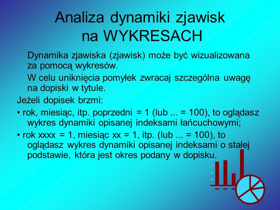 Analiza dynamiki zjawisk na WYKRESACH Dynamika zjawiska (zjawisk) może być wizualizowana za pomocą wykresów. W celu uniknięcia pomyłek zwracaj szczegó