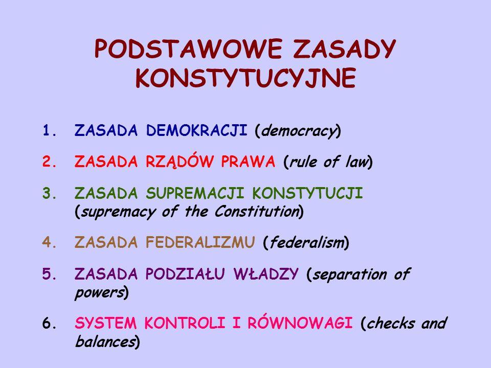 PODSTAWOWE ZASADY KONSTYTUCYJNE 1.ZASADA DEMOKRACJI (democracy) 2.ZASADA RZĄDÓW PRAWA (rule of law) 3.ZASADA SUPREMACJI KONSTYTUCJI (supremacy of the