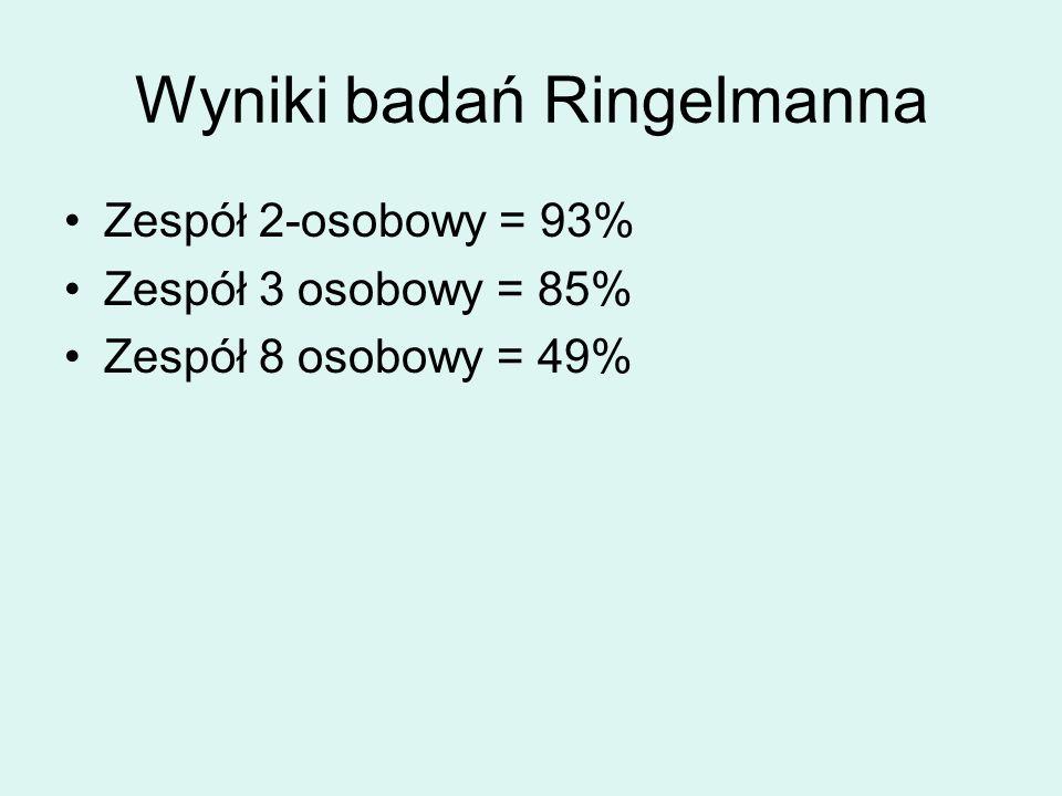 Wyniki badań Ringelmanna Zespół 2-osobowy = 93% Zespół 3 osobowy = 85% Zespół 8 osobowy = 49%
