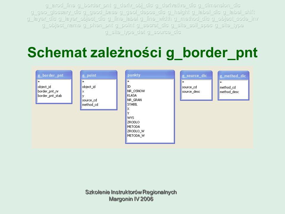 Szkolenie Instruktorów Regionalnych Margonin IV 2006 Schemat zależności g_border_pnt