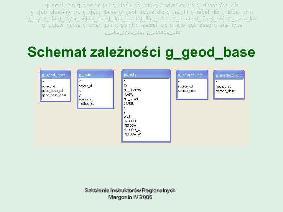 Szkolenie Instruktorów Regionalnych Margonin IV 2006 Schemat zależności g_geod_base