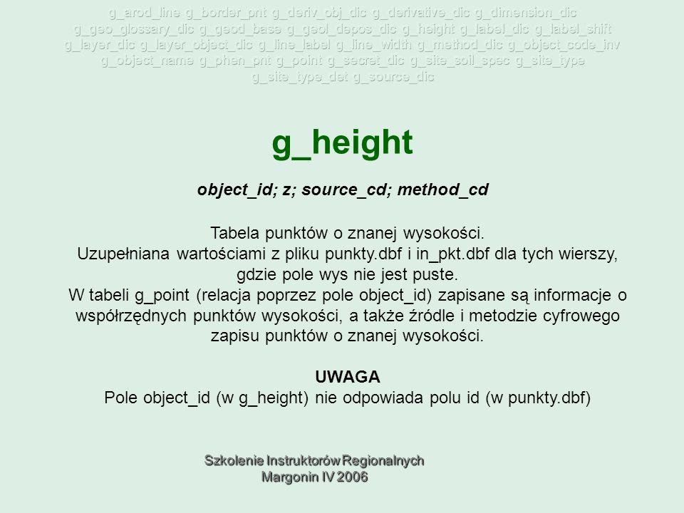 Szkolenie Instruktorów Regionalnych Margonin IV 2006 g_height Tabela punktów o znanej wysokości.
