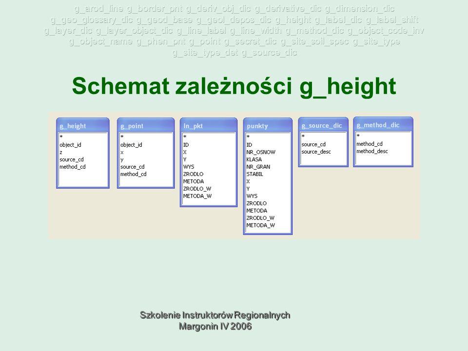 Szkolenie Instruktorów Regionalnych Margonin IV 2006 Schemat zależności g_height