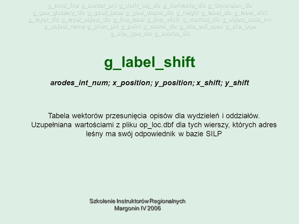 Szkolenie Instruktorów Regionalnych Margonin IV 2006 g_label_shift Tabela wektorów przesunięcia opisów dla wydzieleń i oddziałów.
