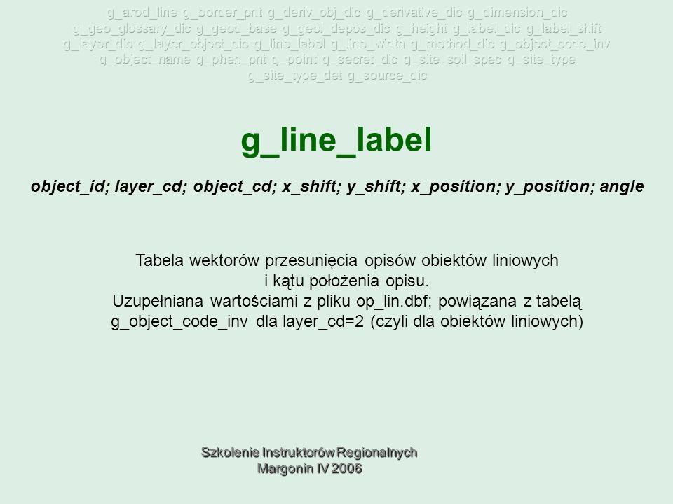 Szkolenie Instruktorów Regionalnych Margonin IV 2006 g_line_label Tabela wektorów przesunięcia opisów obiektów liniowych i kątu położenia opisu.