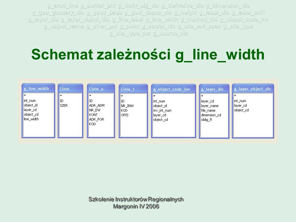 Szkolenie Instruktorów Regionalnych Margonin IV 2006 Schemat zależności g_line_width