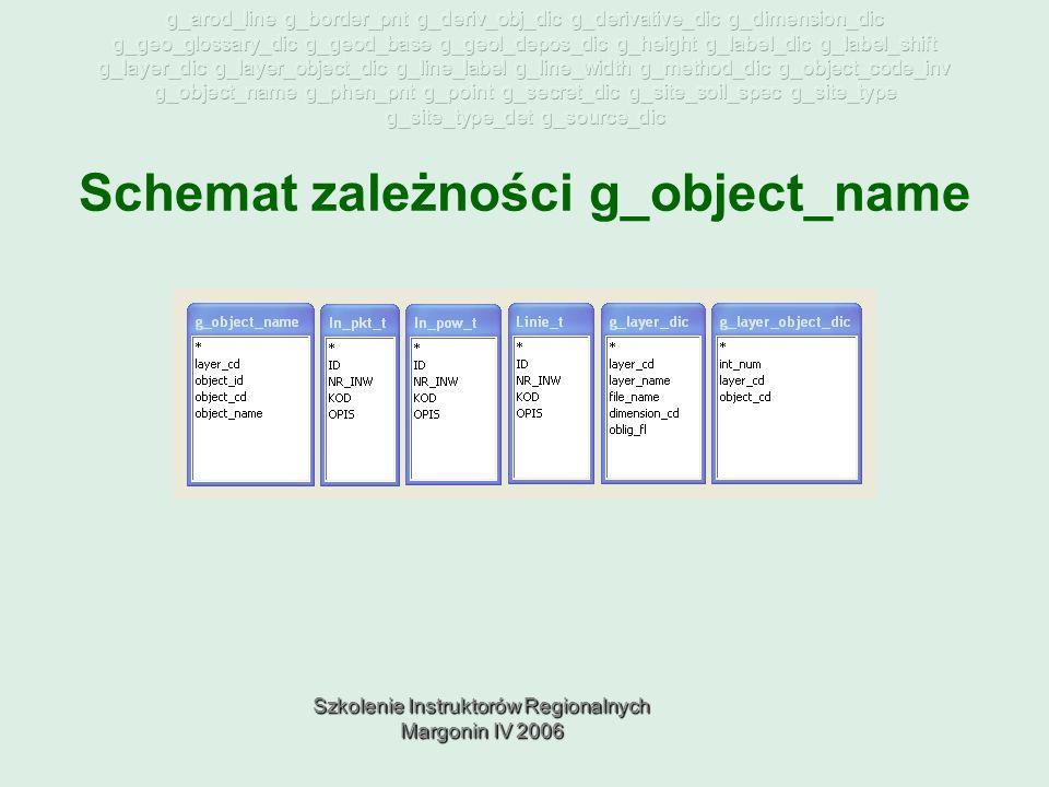 Szkolenie Instruktorów Regionalnych Margonin IV 2006 Schemat zależności g_object_name