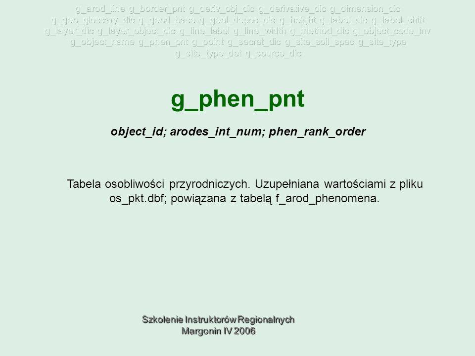 Szkolenie Instruktorów Regionalnych Margonin IV 2006 g_phen_pnt Tabela osobliwości przyrodniczych.