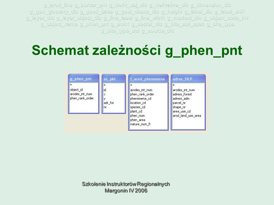 Szkolenie Instruktorów Regionalnych Margonin IV 2006 Schemat zależności g_phen_pnt