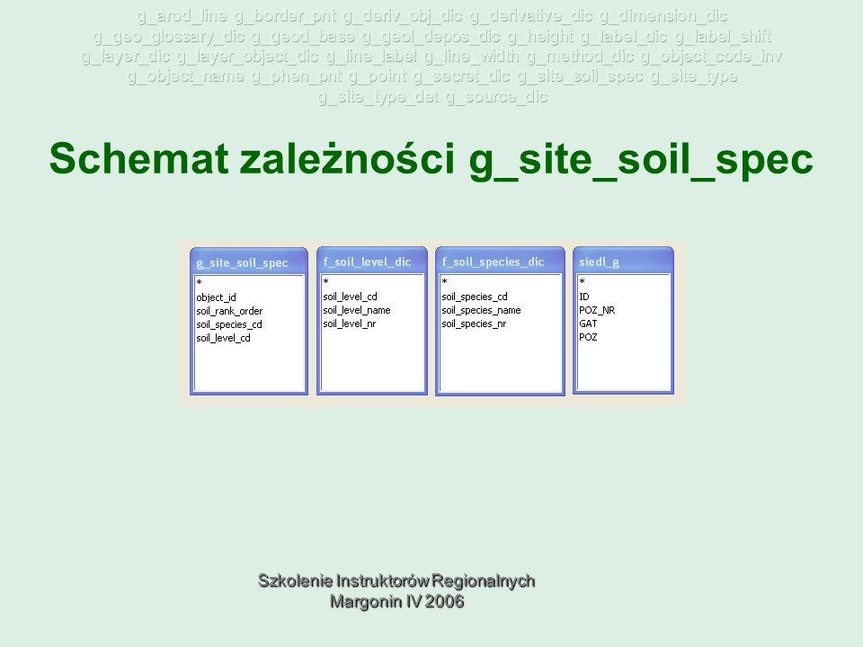 Szkolenie Instruktorów Regionalnych Margonin IV 2006 Schemat zależności g_site_soil_spec