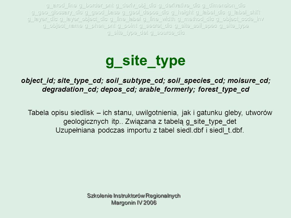 Szkolenie Instruktorów Regionalnych Margonin IV 2006 g_site_type Tabela opisu siedlisk – ich stanu, uwilgotnienia, jak i gatunku gleby, utworów geologicznych itp..