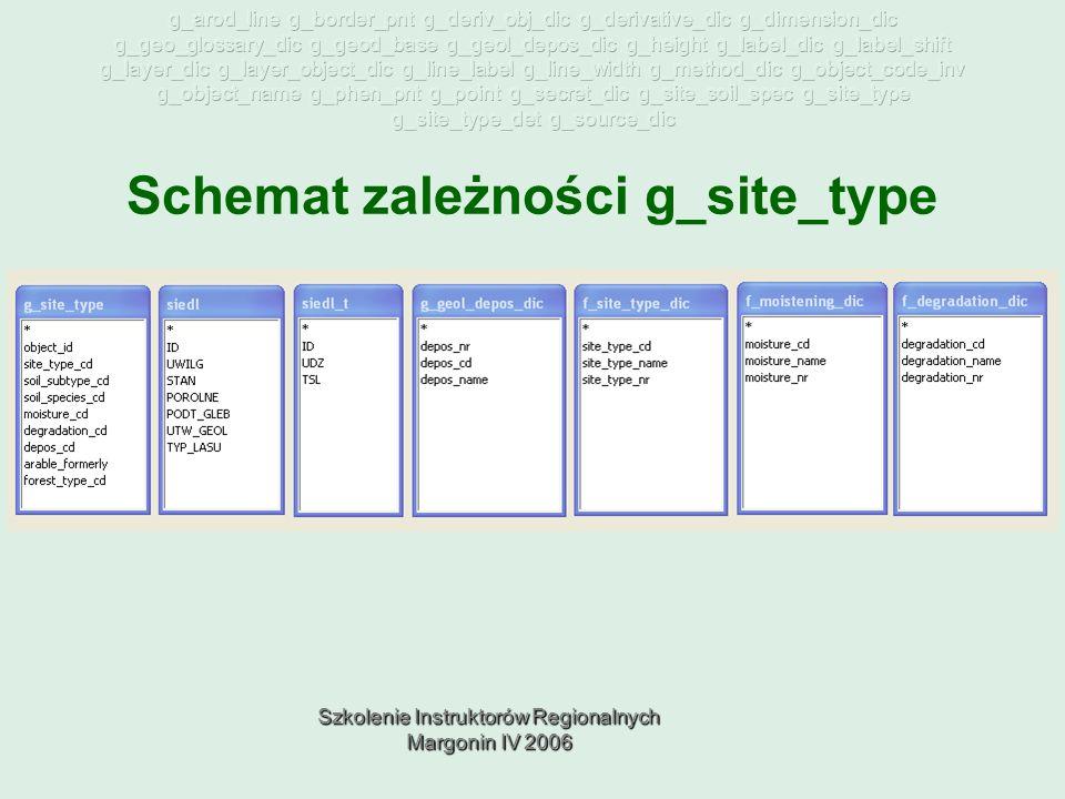 Szkolenie Instruktorów Regionalnych Margonin IV 2006 Schemat zależności g_site_type