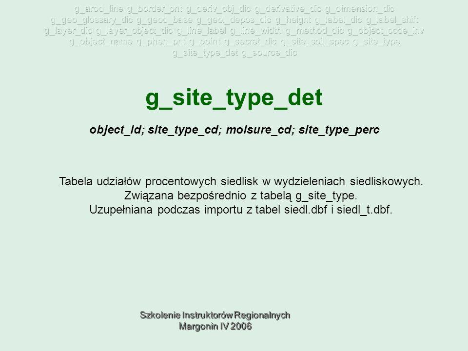 Szkolenie Instruktorów Regionalnych Margonin IV 2006 g_site_type_det Tabela udziałów procentowych siedlisk w wydzieleniach siedliskowych.