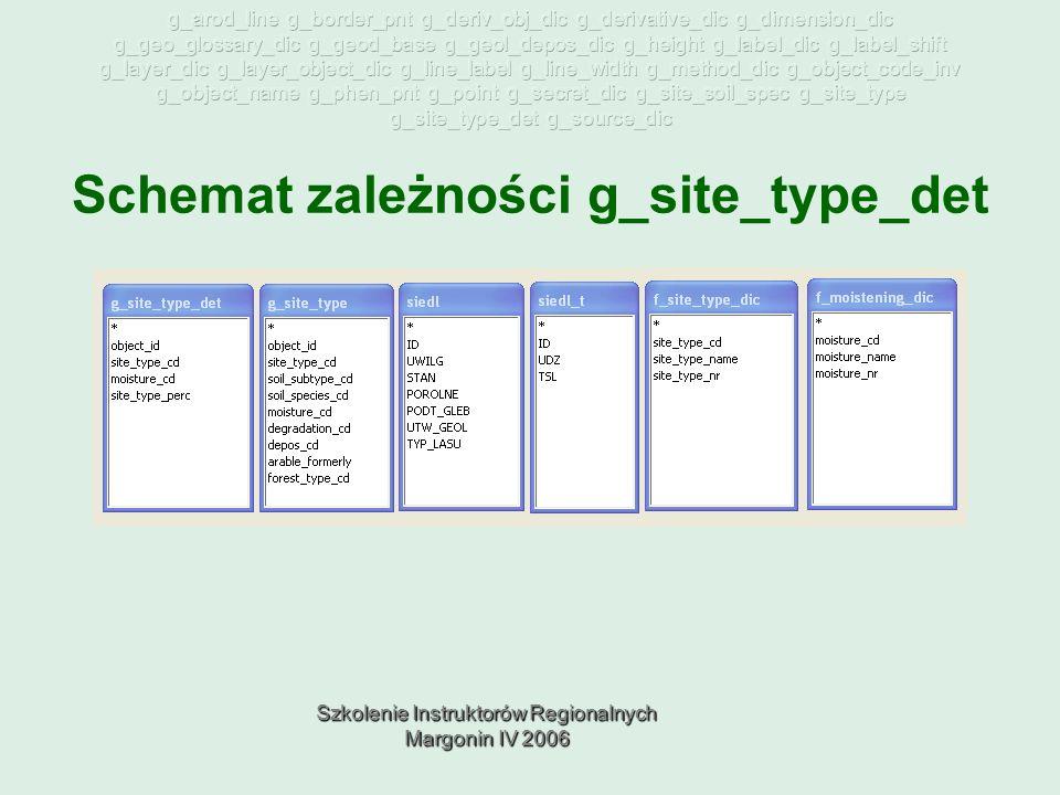 Szkolenie Instruktorów Regionalnych Margonin IV 2006 Schemat zależności g_site_type_det