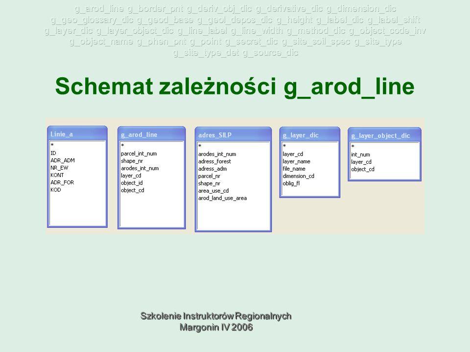 Szkolenie Instruktorów Regionalnych Margonin IV 2006 Schemat zależności g_arod_line
