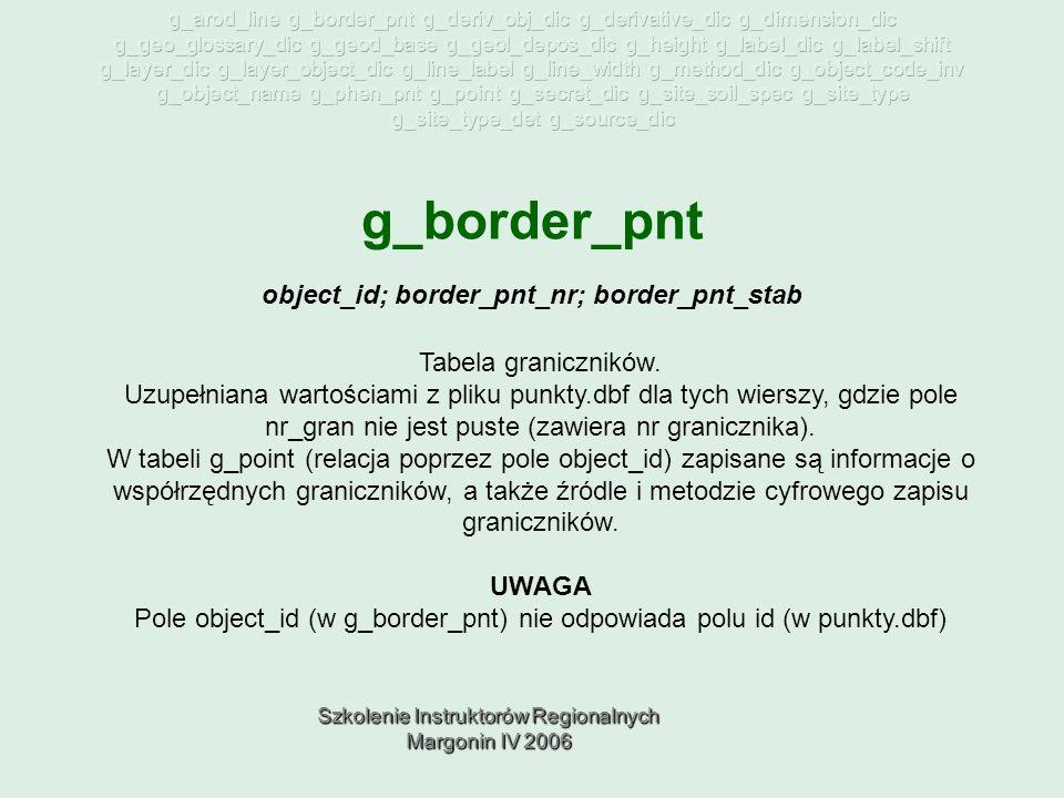 Szkolenie Instruktorów Regionalnych Margonin IV 2006 g_border_pnt Tabela graniczników.