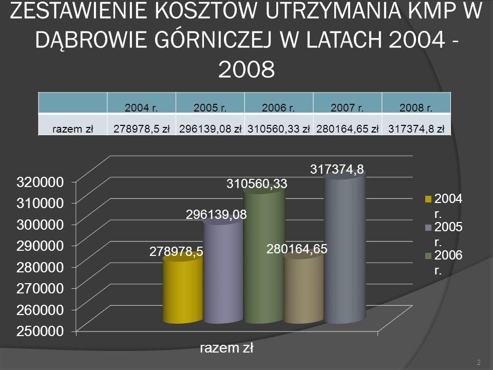 ZESTAWIENIE KOSZTÓW UTRZYMANIA KMP W DĄBROWIE GÓRNICZEJ W LATACH 2004 - 2008 2004 r.2005 r.2006 r.2007 r.2008 r. razem zł278978,5 zł296139,08 zł310560