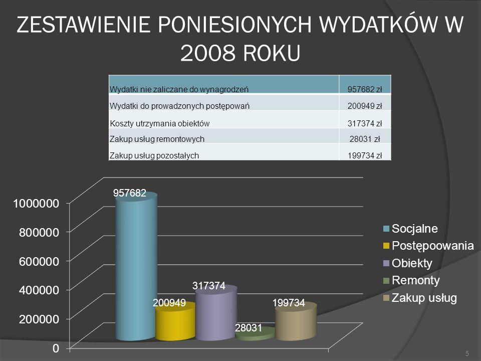 ZESTAWIENIE PONIESIONYCH WYDATKÓW W 2008 ROKU Wydatki nie zaliczane do wynagrodzeń957682 zł Wydatki do prowadzonych postępowań200949 zł Koszty utrzyma