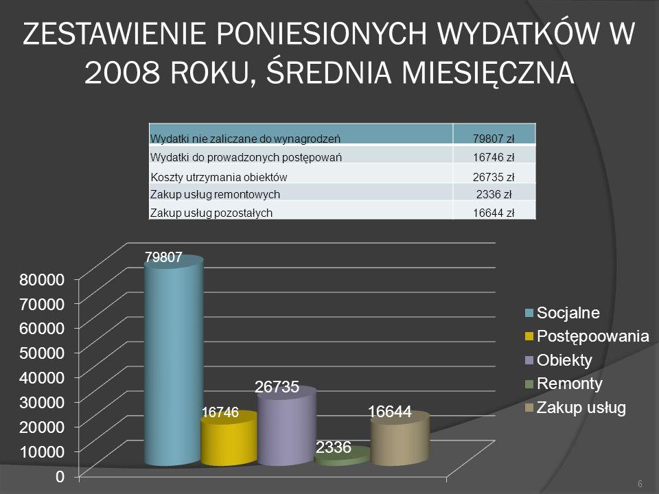 ZESTAWIENIE PONIESIONYCH WYDATKÓW W 2008 ROKU, ŚREDNIA MIESIĘCZNA Wydatki nie zaliczane do wynagrodzeń79807 zł Wydatki do prowadzonych postępowań16746