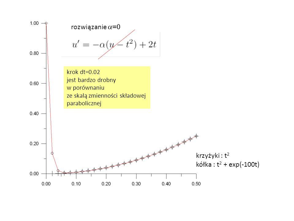 rozwiązanie  krok dt=0.02 jest bardzo drobny w porównaniu ze skalą zmienności składowej parabolicznej krzyżyki : t 2 kółka : t 2 + exp(-100t)