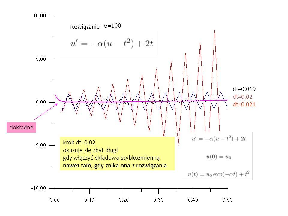 rozwiązanie dokładne dt=0.019 dt=0.02 dt=0.021  krok dt=0.02 okazuje się zbyt długi gdy włączyć składową szybkozmienną nawet tam, gdy znika ona z rozwiązania