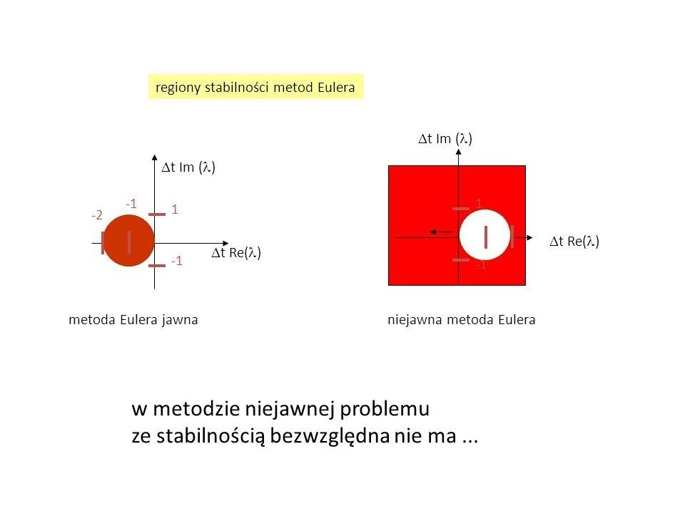  t Re( )  t Im ( ) 1  t Re( )  t Im ( ) -2 1 metoda Eulera jawna niejawna metoda Eulera regiony stabilności metod Eulera w metodzie niejawnej problemu ze stabilnością bezwzględna nie ma...