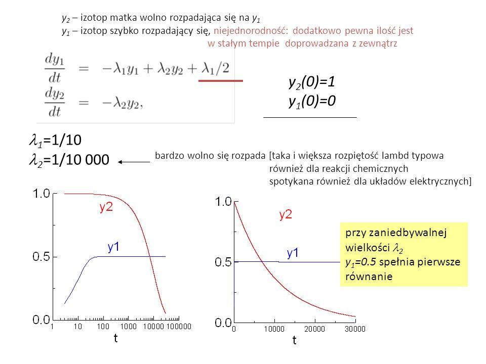 y 2 (0)=1 y 1 (0)=0 1 =1/10 2 =1/10 000 bardzo wolno się rozpada [taka i większa rozpiętość lambd typowa również dla reakcji chemicznych spotykana również dla układów elektrycznych] y 2 – izotop matka wolno rozpadająca się na y 1 y 1 – izotop szybko rozpadający się, niejednorodność: dodatkowo pewna ilość jest w stałym tempie doprowadzana z zewnątrz przy zaniedbywalnej wielkości 2 y 1 =0.5 spełnia pierwsze równanie