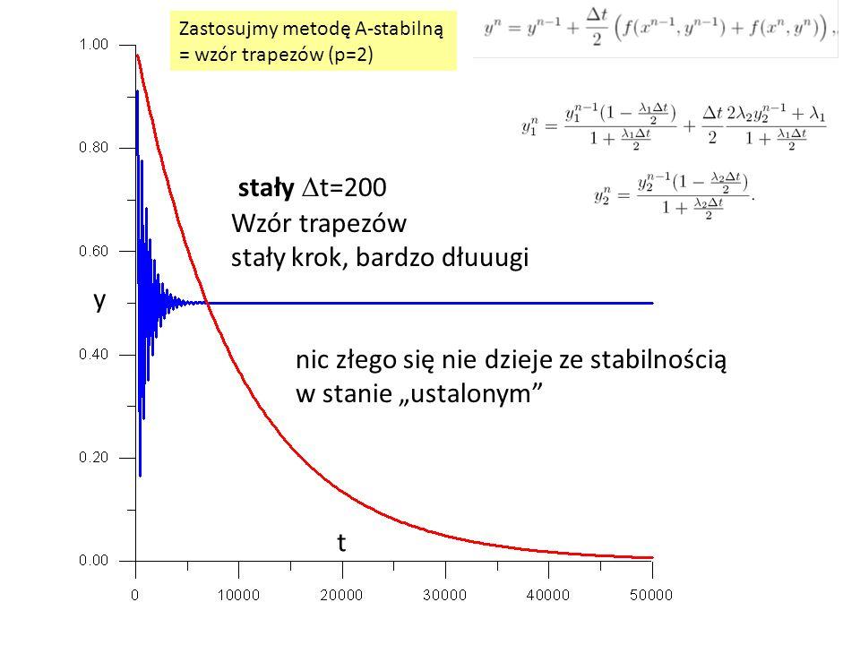 """Wzór trapezów stały krok, bardzo dłuuugi stały  t=200 nic złego się nie dzieje ze stabilnością w stanie """"ustalonym Zastosujmy metodę A-stabilną = wzór trapezów (p=2) t y"""