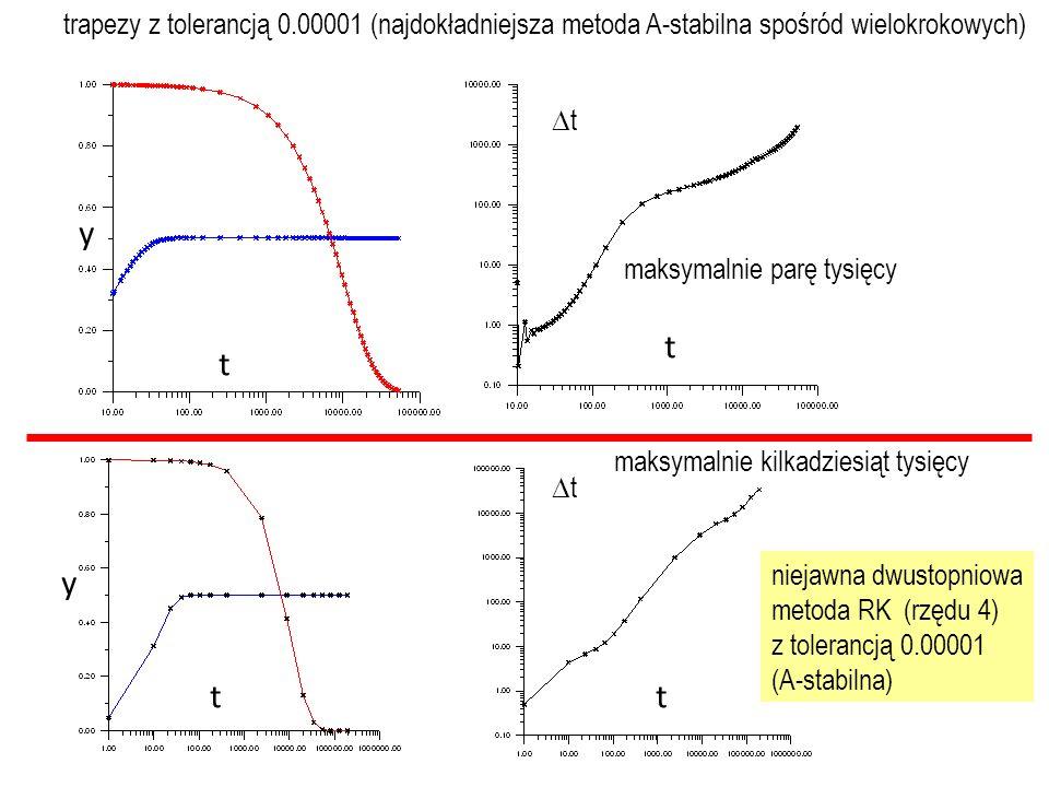 trapezy z tolerancją 0.00001 (najdokładniejsza metoda A-stabilna spośród wielokrokowych) niejawna dwustopniowa metoda RK (rzędu 4) z tolerancją 0.00001 (A-stabilna) tt tt maksymalnie parę tysięcy maksymalnie kilkadziesiąt tysięcy t t tt y y