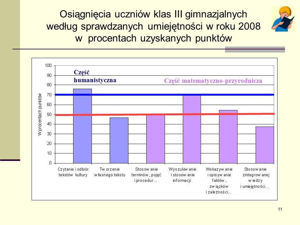 11 Osiągnięcia uczniów klas III gimnazjalnych według sprawdzanych umiejętności w roku 2008 w procentach uzyskanych punktów Część humanistyczna Część matematyczno-przyrodnicza Część humanistyczna