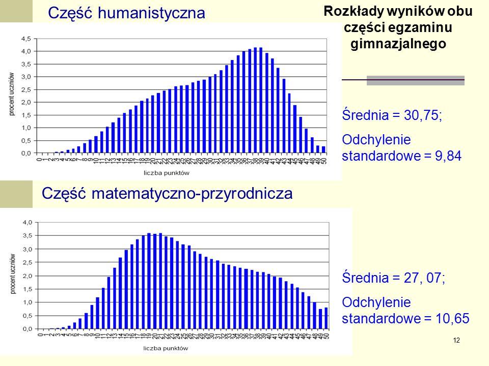 12 Część humanistyczna Część matematyczno-przyrodnicza Rozkłady wyników obu części egzaminu gimnazjalnego Średnia = 30,75; Odchylenie standardowe = 9,84 Średnia = 27, 07; Odchylenie standardowe = 10,65