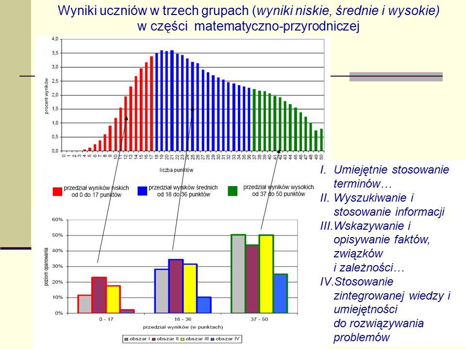 14 Wyniki uczniów w trzech grupach (wyniki niskie, średnie i wysokie) w części matematyczno-przyrodniczej I.Umiejętnie stosowanie terminów… II.Wyszuki