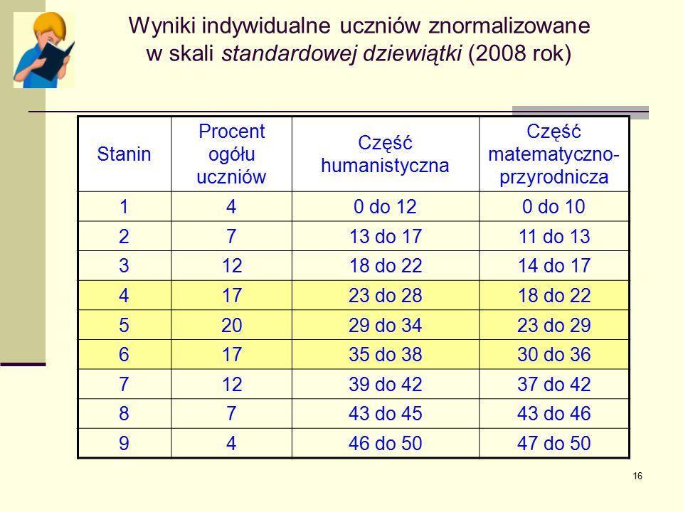 16 Wyniki indywidualne uczniów znormalizowane w skali standardowej dziewiątki (2008 rok) Stanin Procent ogółu uczniów Część humanistyczna Część matema