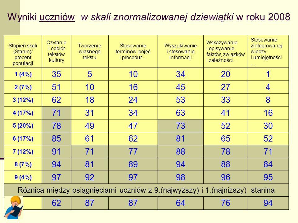 17 Tabela 15. Łatwość sprawdzanych umiejętności a wynik ucznia w skali standardowej dziewiątki Stopień skali (Stanin)/ procent populacji Czytanie i od
